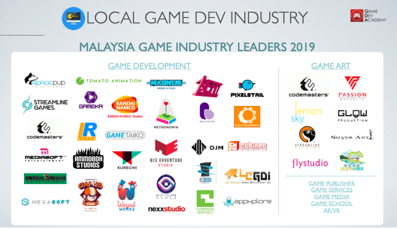Malaysia Game Industry Landscape 2019 by XRA